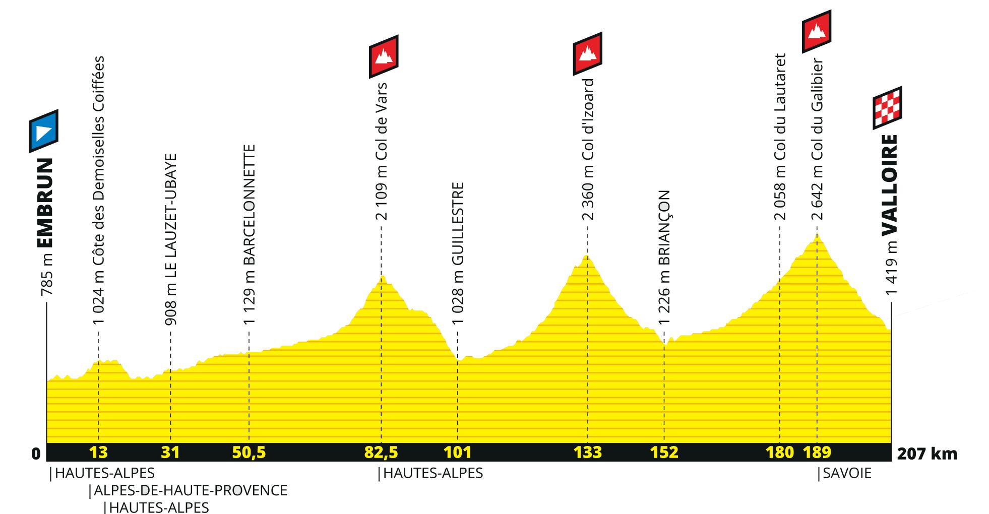 Tour de France 2019. Etape Embrun-Valloire