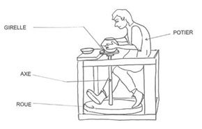 Le tour à pied : l'artisan potier actionne la roue d'inertie, souvent en pierre comme les meules de moulins, avec ses pieds, l'un poussant, l'autre tirant. Ses mains sont libres pour effectuer son travail.